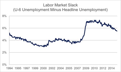 labor market slack