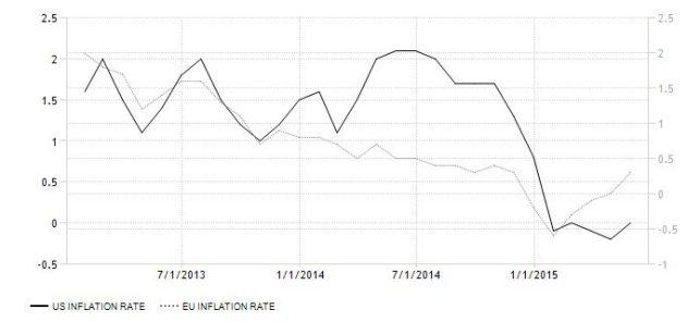 EU US Inflation