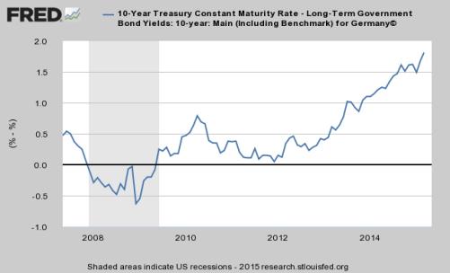 Fred Bund Treasury Spread