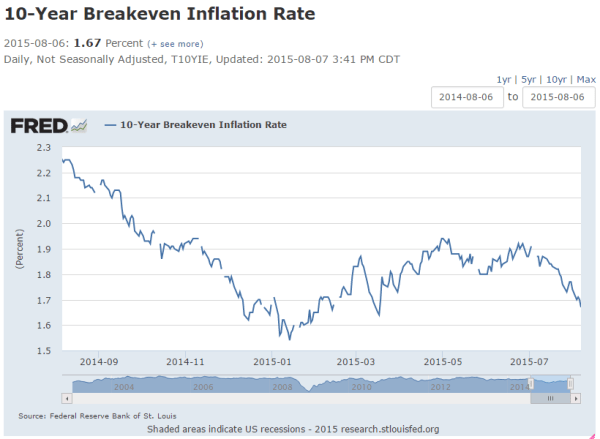 U.S. 10-year breakeven inflation rate