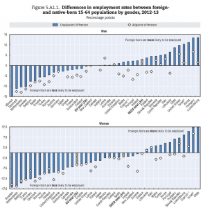 Source: OECD Indicators of Immigrant Integration 2015