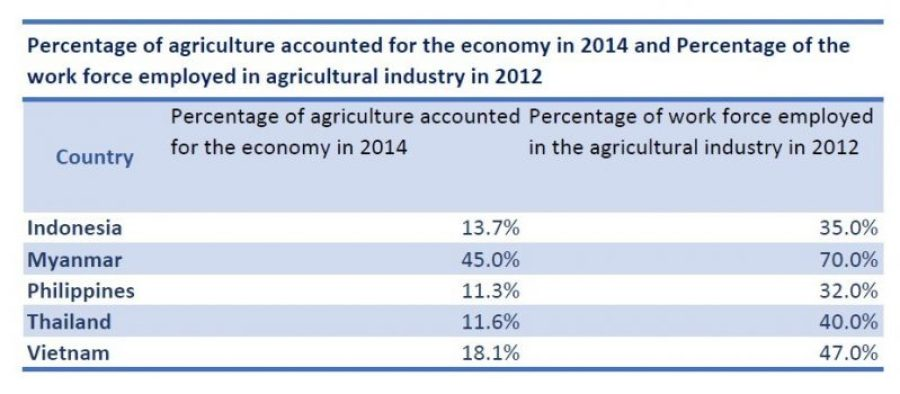 20151001_GRI_SEA agriculture