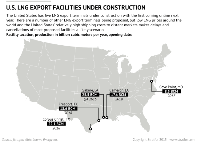 US LNG export facilities