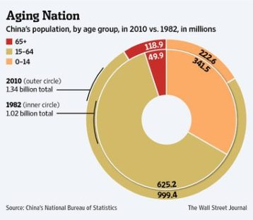 wsj_china_aging_nation