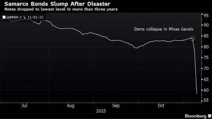 Source: www.bloomberg.com/news/articles/2015-11-10/brazil-s-mining-disaster-has-samarco-creditors-bracing-for-worst