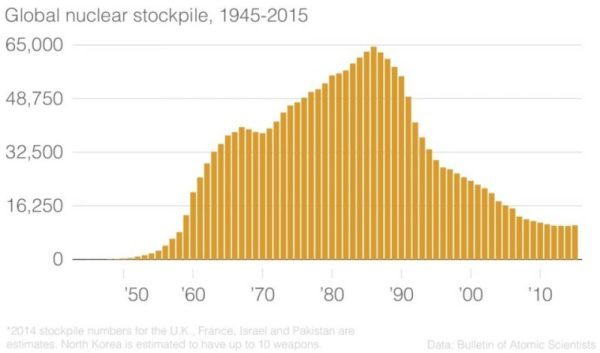 Global Nuclear Stockpile