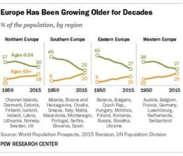 euro age