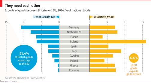 Brexit chart
