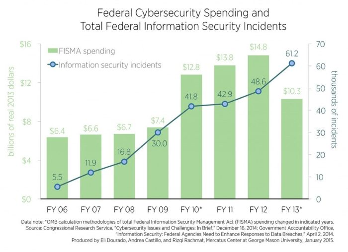 C2-Spending-and-Breaches