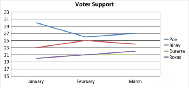 Voter support for presidential candidates in the Philippines