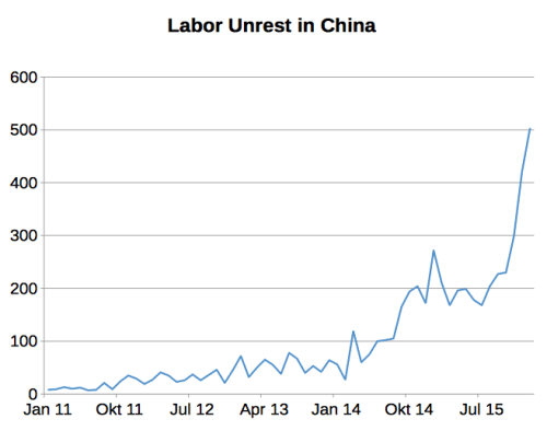 labor strikes china