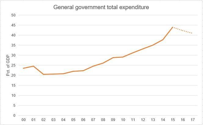 Argentina gov spending
