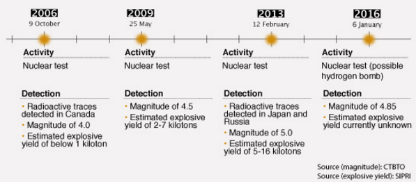 North Korea tests