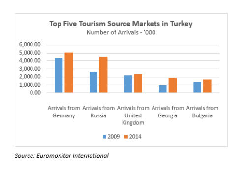 RUSSIA-TURKEY_CHART1