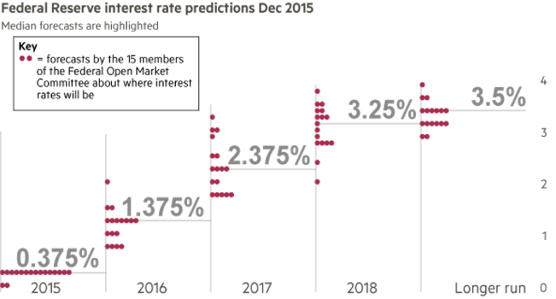 Fed; Federal Reserve Interest Rate Predictions