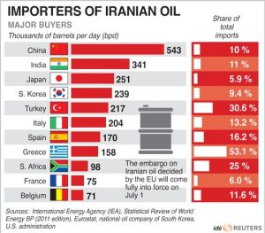 Countries importing oil from Iran