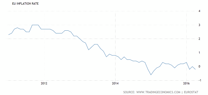 ecb inflation rate