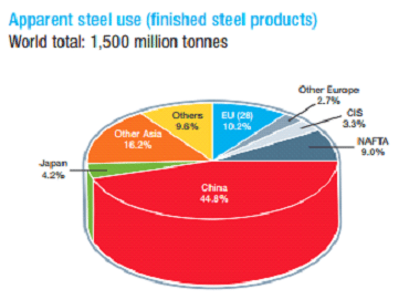 Steel consumption