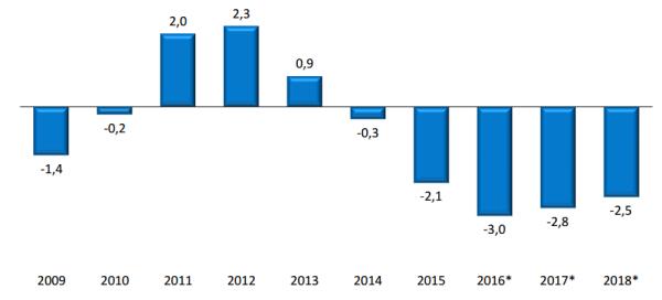 Peru Fiscal Deficit