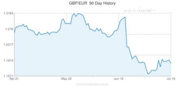Theresa May GBP Trend