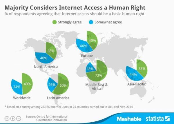 http _mashable.com_wp-content_uploads_2014_11_20141126_Internet_Access_MAS-1