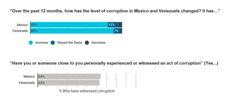 Perception of corruption in Brazil and Venezuela