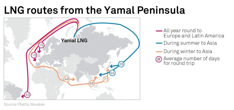 Yamal LNG routes