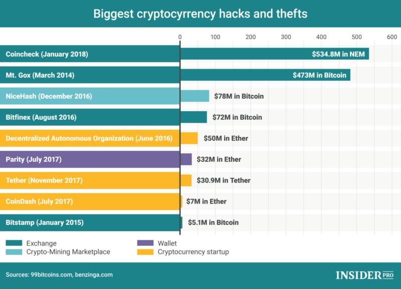 Biggest cryptocurrency hacks