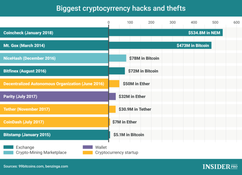 Biggest cryptocurrency hacks