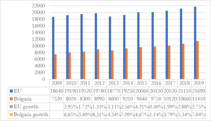 Bulgaria EU growth