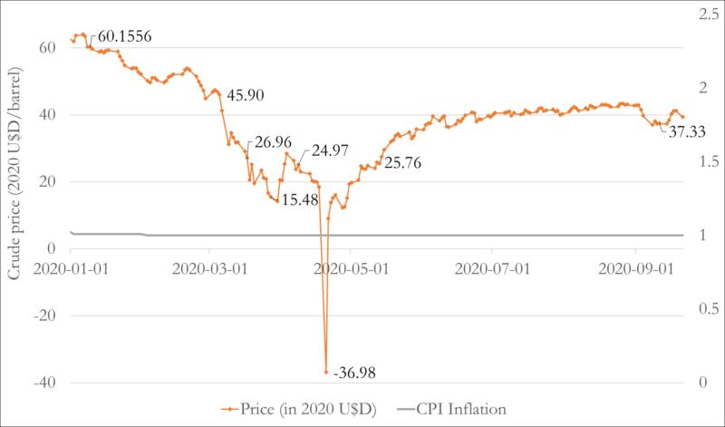 Crude crash