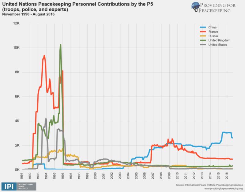 UN peacekeeping contribution graph