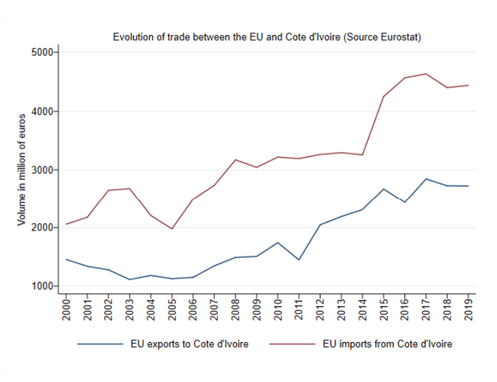 Evolution of trade between the EU and Cote d'Ivoire (Source Eurostat)