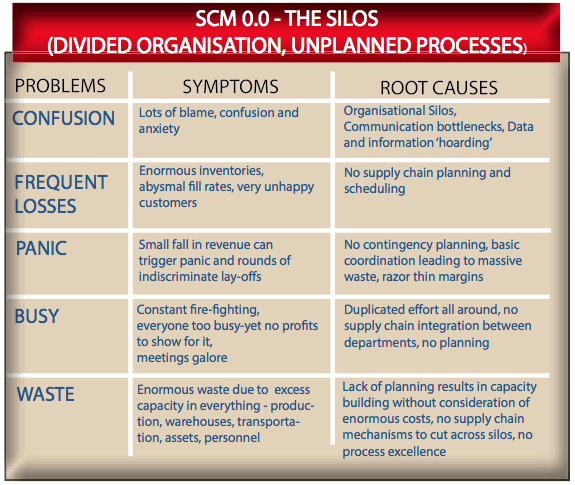 Problems With Silos