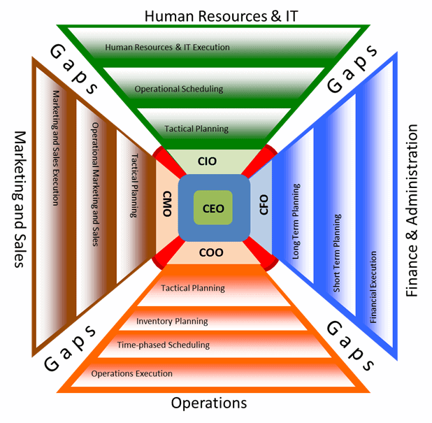 ceo-operation-chart