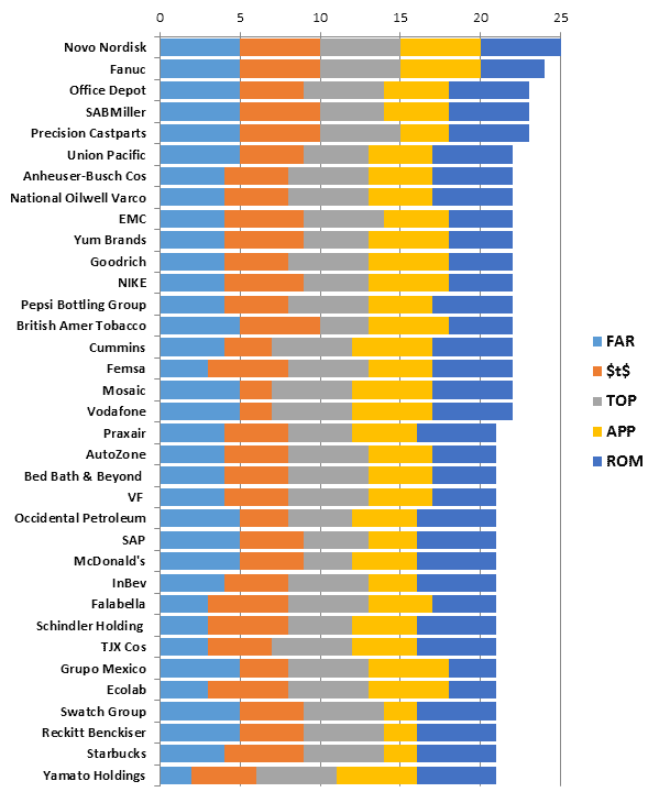 Figure 1: Top 35 companies out of the 62 companies with Supply Chain 3.0