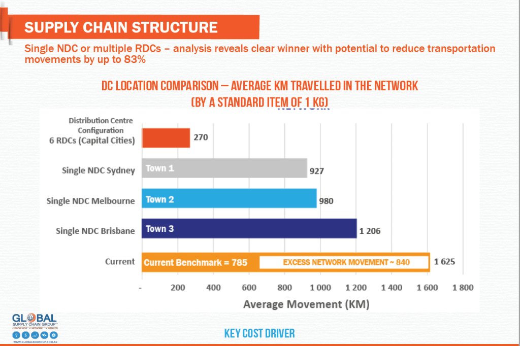 Freight Cost Reduction 2