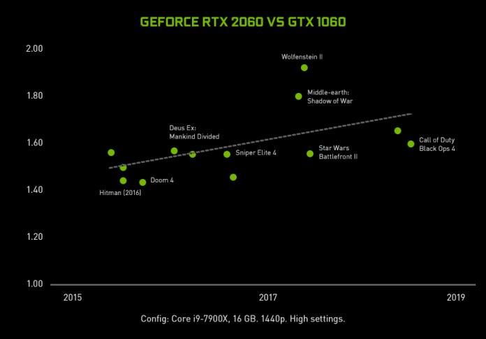 Geforce-rtx-2060-vs-1060-performance