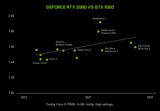 Geforce-rtx-2060-vs-1060-performance