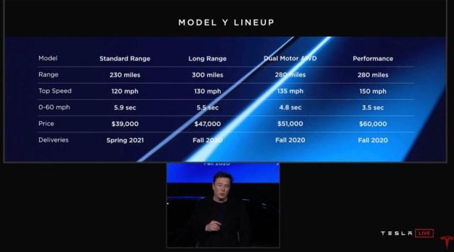 Tesla Model Y crossover SUV versions