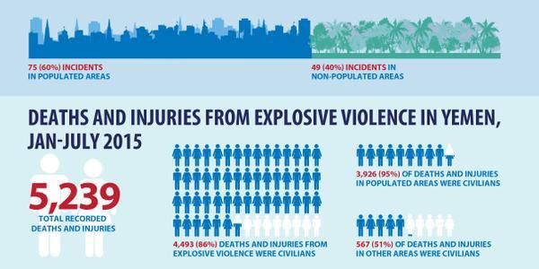 In Yemen 95% of deaths are due to use of explosive weapons in residential areas