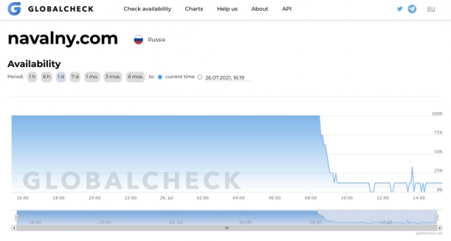 A screenshot from globalcheck.net showing the accessibility of navalny.com in the past 24 hours up to 15:20 GMT+1 on July 26, 2021. A sharp drop in accessibility can be observed around 8:30 GMT+1.