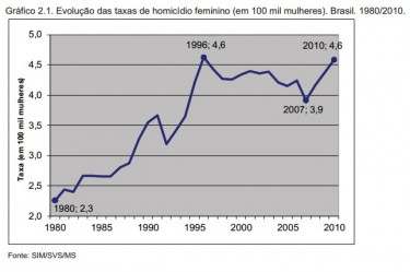 Murders of women rates (each 100 thousands women) Brazil 1980-2010.