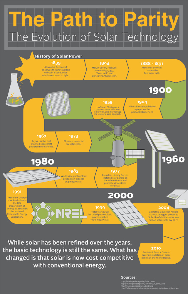 Evolution of Solar Energy - the Path to Parity