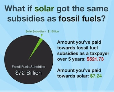 Your Hard-Earned Dollar: Comparing Tax-Payer Subsidies of Solar Power vs. Fossil Fuel