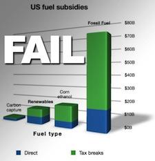 Energy Subsidies: Oil versus Renewables