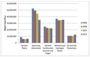 Comparison of California carbon emissions by sector from 2008-2011