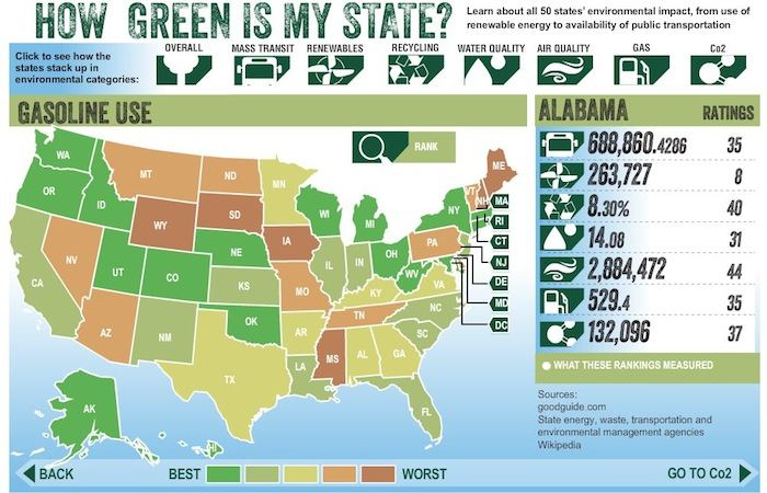 Infographic: How Green is Your State?