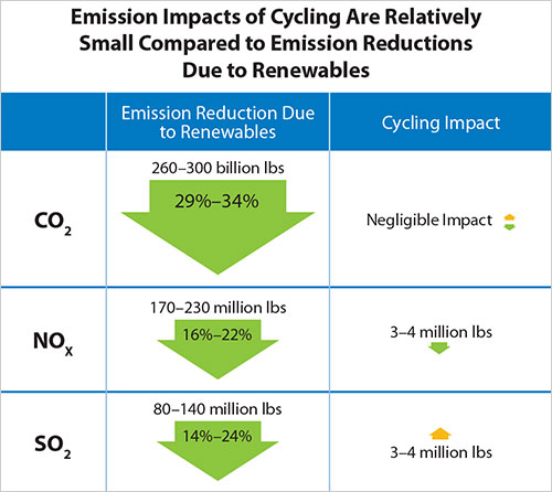 Source: Western Wind and Solar Integration Study, Phase 2; NREL