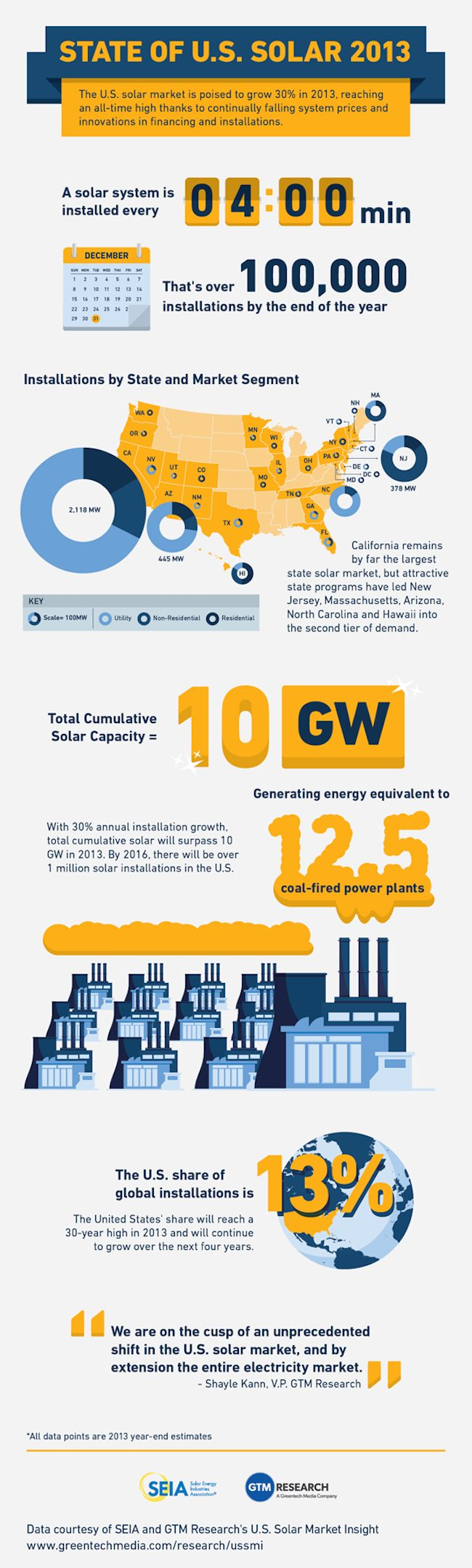 The state of solar power for the US in 2013